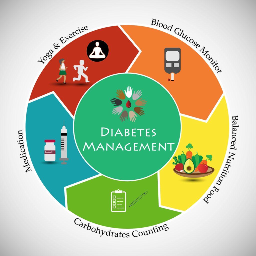 النظام العلاجي لمرضى السكر